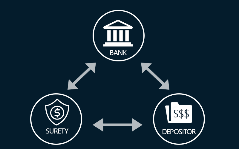 Understanding Depositor Bonds